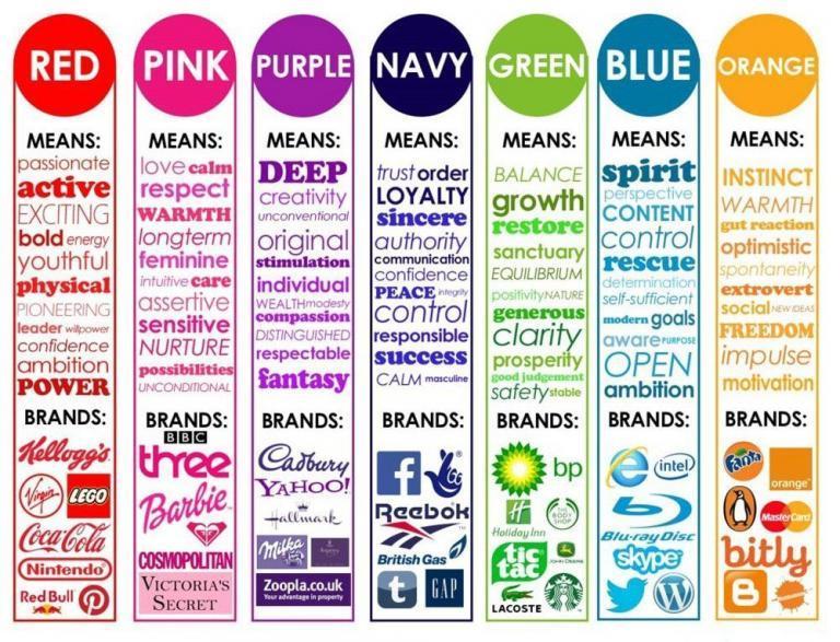 Infographie répertoriant la signification des couleurs